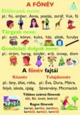 Anyanyelvi falitáblák (17 db) 1-4. o.