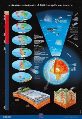 A Föld falitablócsomag